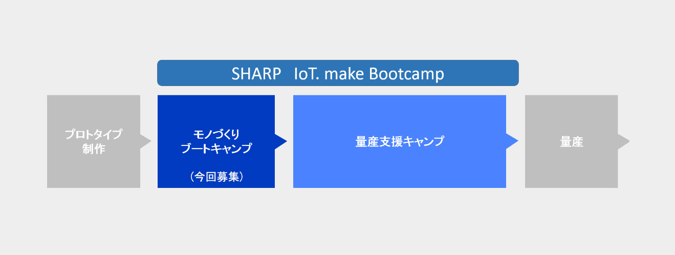 sharp-iot-make-bootcamp-1