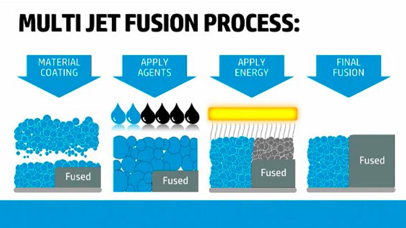 Multi-Jet-Fusion-3