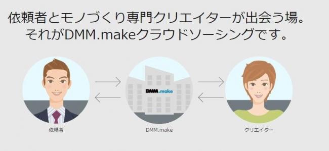 dmm_cloud