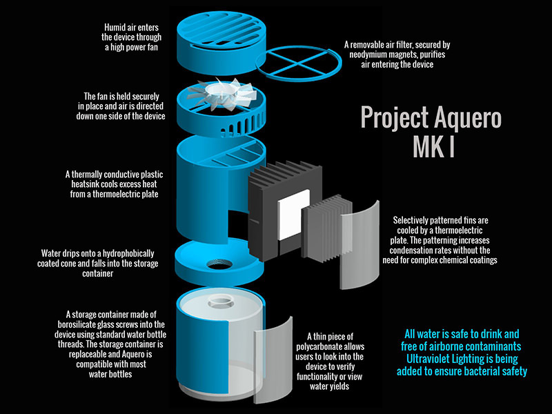 Project Aquero3