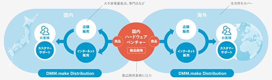 DMM.make-Distribution-2