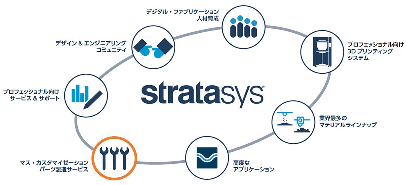stratasys-SDM-02