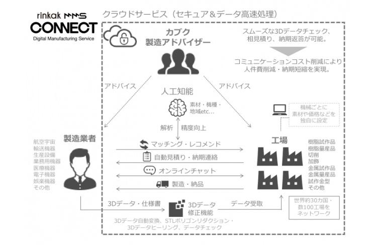 rinkak-mms-connect-2