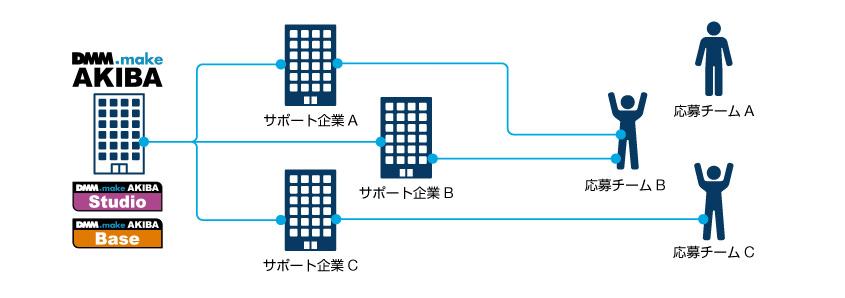 dmmmake-akiba-open-challenge-4